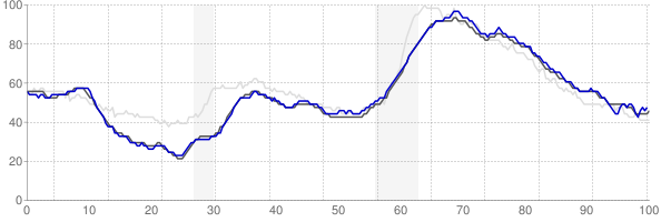 New Haven, Connecticut monthly unemployment rate chart